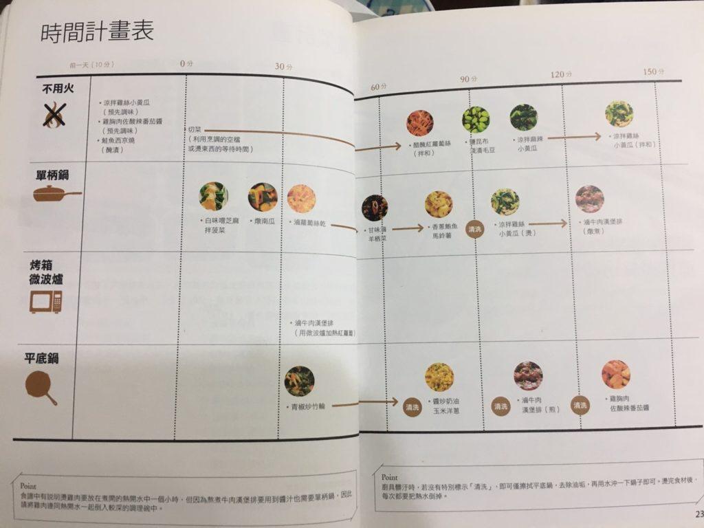 冰箱常備菜的時間計劃表