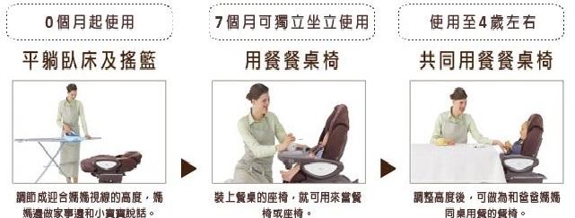 天鵝堡餐搖椅使用方式